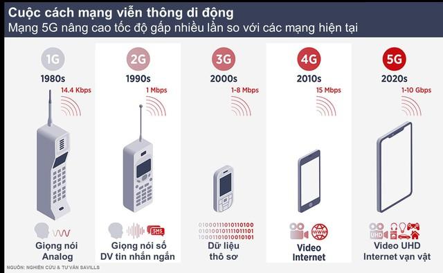 Mạng 5G ra đời sẽ tác động thế nào đến thị trường bất động sản? - Ảnh 1.