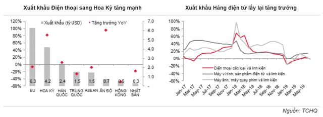Xuất khẩu hàng điện tử Việt Nam sang Hoa Kỳ tăng mạnh nhưng đồng loạt giảm ở các thị trường lớn - Ảnh 1.