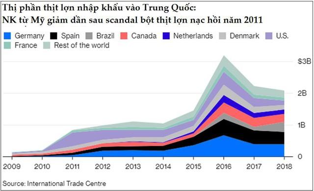 Giá thịt lợn tại Trung Quốc có thể tăng tới 40 - 70% trong 6 tháng cuối năm - Ảnh 2.