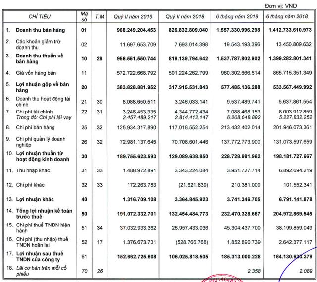 Bút bi Thiên Long: LNST quý 2 tăng 44% lên 153 tỷ đồng - Ảnh 1.