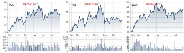 Điều gì khiến cổ phiếu dầu khí lạc nhịp với đà tăng của thị trường? - Ảnh 1.