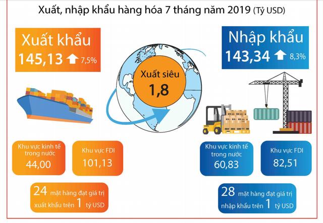[Infographic] Điểm nhanh các chỉ số vĩ mô tháng 7 và 7 tháng đầu năm - Ảnh 4.