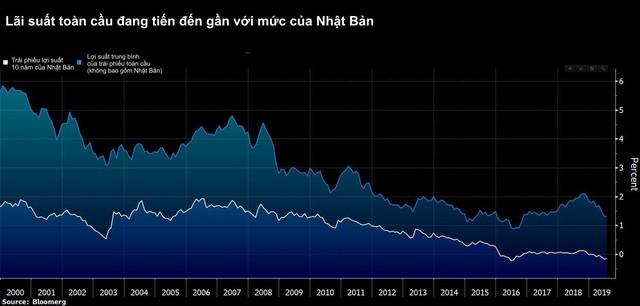 Tình cảnh éo le của quốc gia tiên phong hạ lãi suất xuống mức 0: Nhà đầu tư thờ ơ với thị trường trong nước, đổ xô tìm kiếm lợi nhuận ở các thị trường nước ngoài từ Á sang Âu - Ảnh 3.