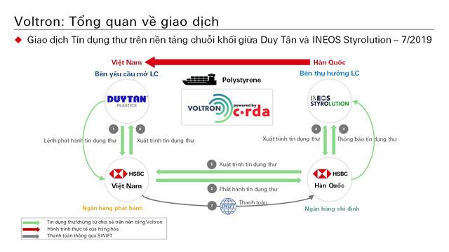 Block chain giúp ngân hàng thực hiện giao dịch L/C chỉ trong 24 giờ thay vì 10 ngày được hoạt động thế nào? - Ảnh 1.