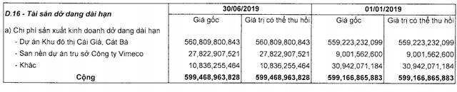Vinaconex lãi ròng 6 tháng gần 263 tỷ, tăng 97% cùng kỳ năm trước - Ảnh 4.