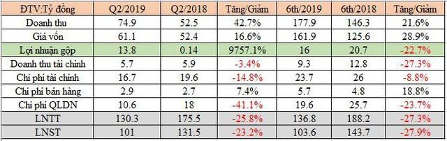Cao su Tân Biên (RTB) hoàn thành 76% chỉ tiêu LNST với hơn trăm tỷ đồng trong 6 tháng đầu năm - Ảnh 1.
