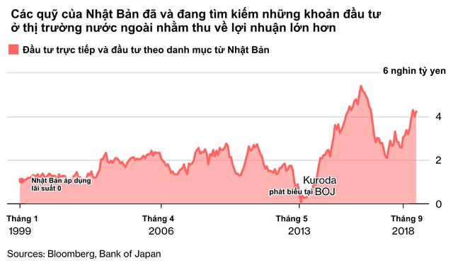 Tình cảnh éo le của quốc gia tiên phong hạ lãi suất xuống mức 0: Nhà đầu tư thờ ơ với thị trường trong nước, đổ xô tìm kiếm lợi nhuận ở các thị trường nước ngoài từ Á sang Âu - Ảnh 1.