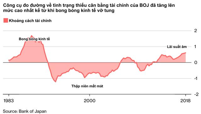 Tình cảnh éo le của quốc gia tiên phong hạ lãi suất xuống mức 0: Nhà đầu tư thờ ơ với thị trường trong nước, đổ xô tìm kiếm lợi nhuận ở các thị trường nước ngoài từ Á sang Âu - Ảnh 5.