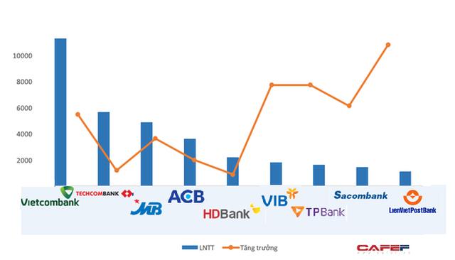 Đã có 9 ngân hàng báo lãi nghìn tỷ - Ảnh 1.