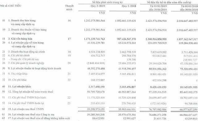 Công trình Viettel (CTR) tăng trưởng lợi nhuận 15% trong nửa đầu năm 2019, cổ phiếu tăng giá gấp đôi - Ảnh 1.