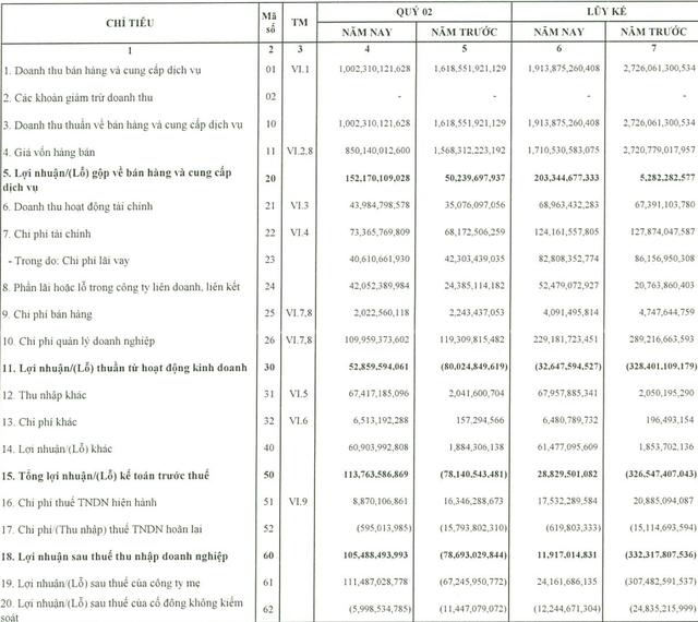 Tăng thời gian khấu hao giàn khoan, PVDrilling lãi ròng hợp nhất 111,5 tỷ đồng trong quý 2/2019 - Ảnh 2.