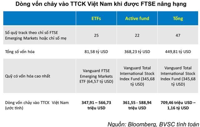 """Hàng trăm triệu USD vốn ngoại chực chờ vào Việt Nam, VN-Index sẽ """"sideway up"""" trong nửa cuối năm 2019? - Ảnh 1."""