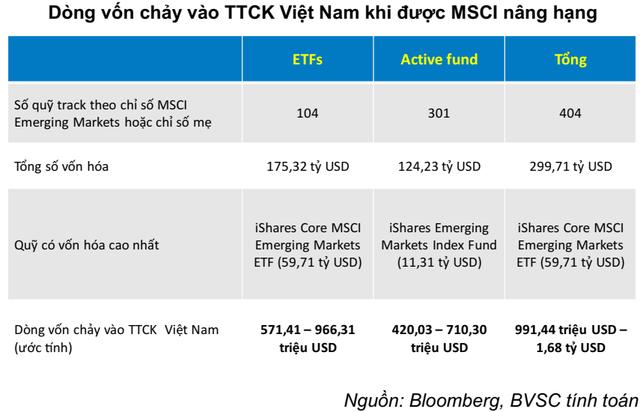 """Hàng trăm triệu USD vốn ngoại chực chờ vào Việt Nam, VN-Index sẽ """"sideway up"""" trong nửa cuối năm 2019? - Ảnh 2."""