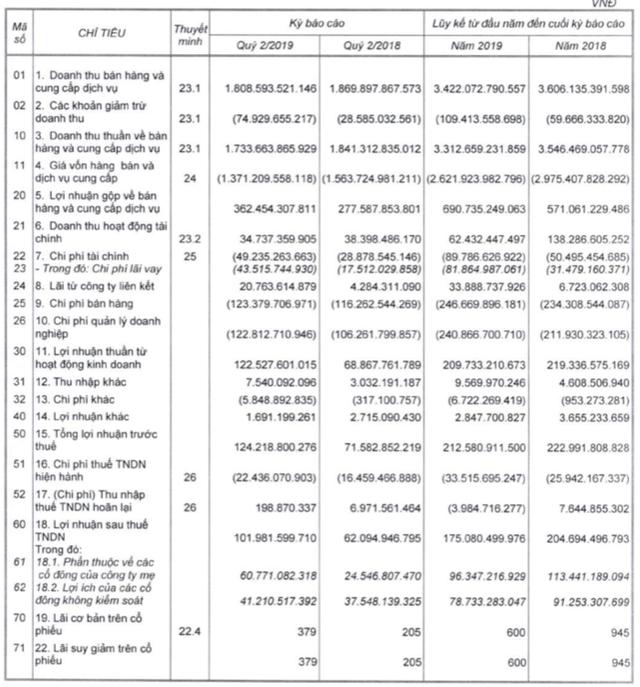 PAN Group: LNST quý 2 tăng 64% lên 102 tỷ đồng - Ảnh 1.