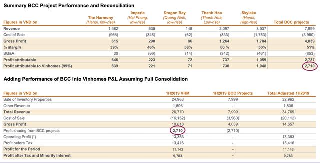 VinHomes lãi 13.400 tỷ trong nửa đầu năm từ những dự án nào? - Ảnh 3.