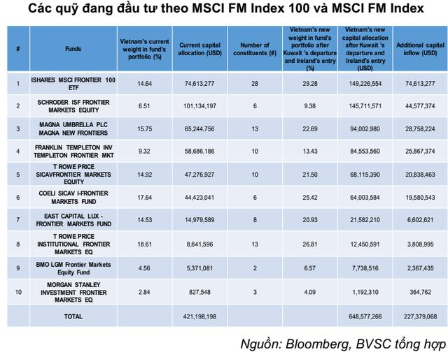 """Hàng trăm triệu USD vốn ngoại chực chờ vào Việt Nam, VN-Index sẽ """"sideway up"""" trong nửa cuối năm 2019? - Ảnh 3."""