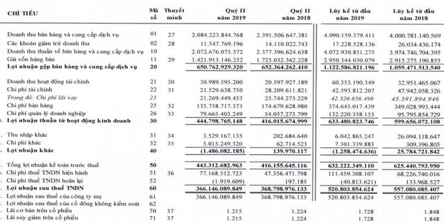 Đường Quảng Ngãi (QNS): Nửa đầu năm lãi ròng đạt 521 tỷ, vượt xa chỉ tiêu 2019 - Ảnh 1.