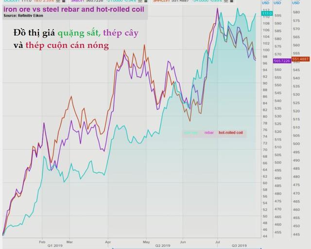 Thị trường ngày 31/7: Giá dầu tăng trước kỳ vọng Fed hạ lãi suất, quặng sắt cao nhất 2 tuần - Ảnh 1.