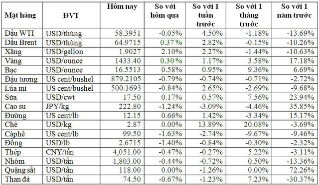 Thị trường ngày 31/7: Giá dầu tăng trước kỳ vọng Fed hạ lãi suất, quặng sắt cao nhất 2 tuần - Ảnh 2.