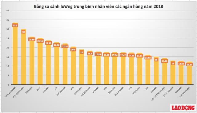 Lương nhân viên ngân hàng, bảo hiểm cao nhất Việt Nam - Ảnh 2.