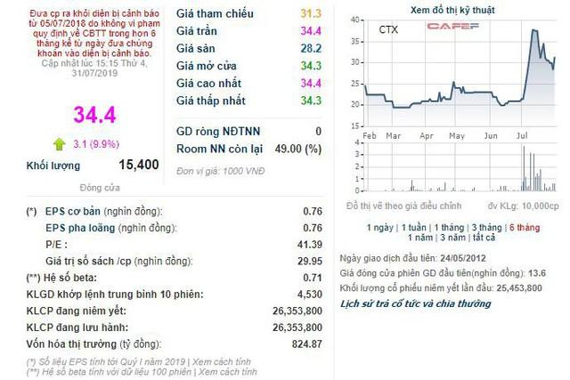 CTX Holdings (CTX): 6 tháng lãi 107 tỷ đồng cao gấp 36 lần cùng kỳ - Ảnh 2.