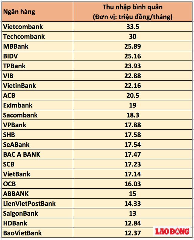 Lương nhân viên ngân hàng, bảo hiểm cao nhất Việt Nam - Ảnh 3.