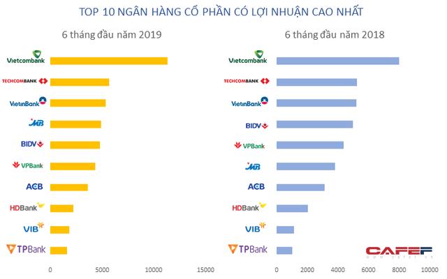 Lộ diện top 10 lợi nhuận ngân hàng 6 tháng đầu năm 2019 - Ảnh 1.
