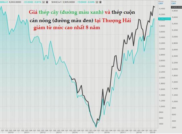 Thị trường ngày 4/7: Giá xăng, dầu tăng mạnh, thép hạ nhiệt, cao su thấp nhất 3 tháng - Ảnh 1.