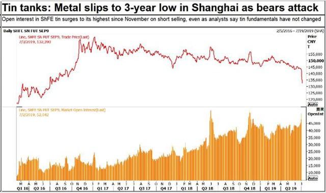 Thị trường ngày 4/7: Giá xăng, dầu tăng mạnh, thép hạ nhiệt, cao su thấp nhất 3 tháng - Ảnh 2.