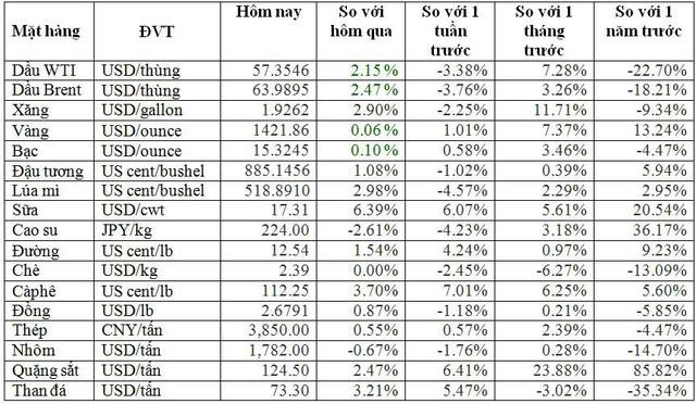 Thị trường ngày 4/7: Giá xăng, dầu tăng mạnh, thép hạ nhiệt, cao su thấp nhất 3 tháng - Ảnh 3.