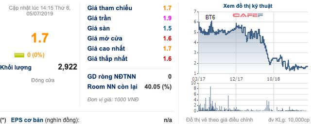 Beton 6 liên quan ông Trịnh Thanh Huy tiếp tục sa sút, báo lỗ đột biến 323 tỷ đồng - Ảnh 3.