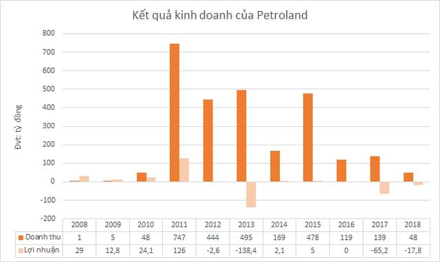 Từ tranh cãi tại họp thường niên, nhìn lại 2 thương vụ bán dự án của Petroland cho Đất Xanh - Ảnh 1.