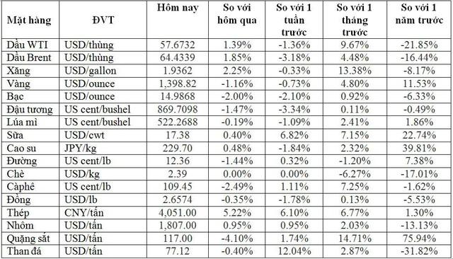 Thị trường ngày 6/7: Giá vàng giảm mạnh, thép đi xuống, cao su có tuần giảm sâu nhất 15 tháng - Ảnh 2.