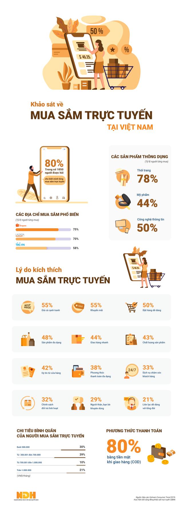 Người Việt chi bao nhiêu tiền để mua sắm trực tuyến? - Ảnh 1.