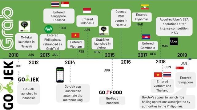 Grab, Lazada, Gojek, Lalamove đều có chung mẫu số này để trở thành những công ty khởi nghiệp hàng đầu Đông Nam Á - Ảnh 1.