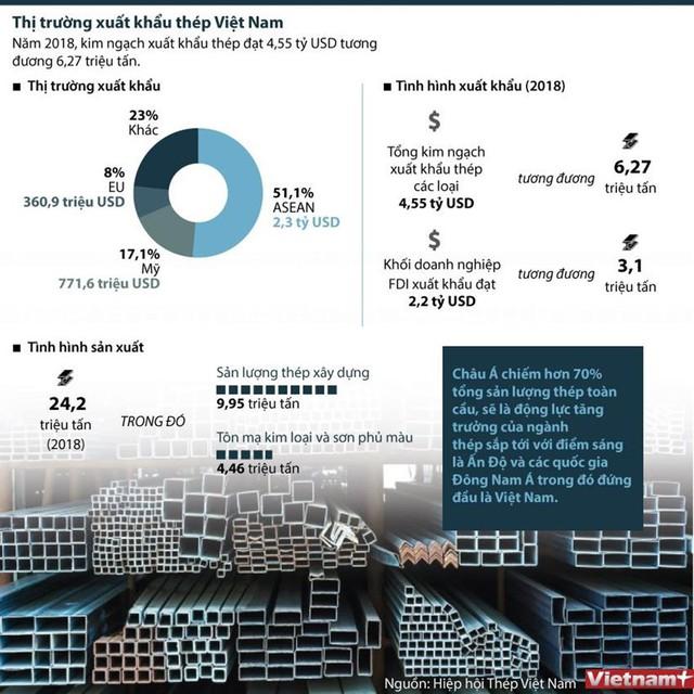 [Infographics] Toàn cảnh thị trường xuất khẩu thép Việt Nam - Ảnh 1.