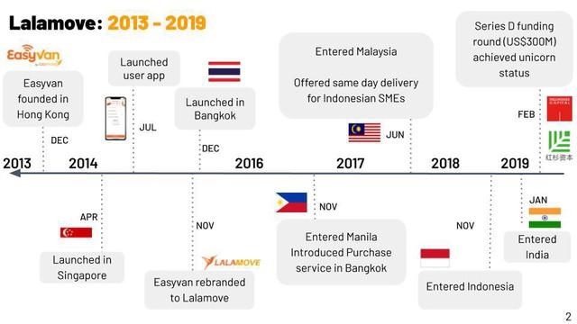 Grab, Lazada, Gojek, Lalamove đều có chung mẫu số này để trở thành những công ty khởi nghiệp hàng đầu Đông Nam Á - Ảnh 3.