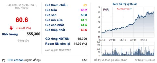 Cao su Phước Hoà (PHR) ước lợi nhuận công ty mẹ nửa đầu năm giảm 33% - Ảnh 1.