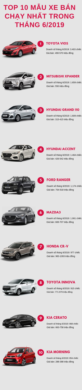 Top 10 ô tô bán chạy nhất tháng 6/2019: Toyota Vios khẳng định vị trí số 1, Toyota Fortuner rời khỏi bảng xếp hạng - Ảnh 1.