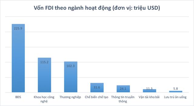 Soi các chỉ số kinh tế đáng chú ý của TP. Hồ Chí Minh trong nửa đầu năm 2019 - Ảnh 5.