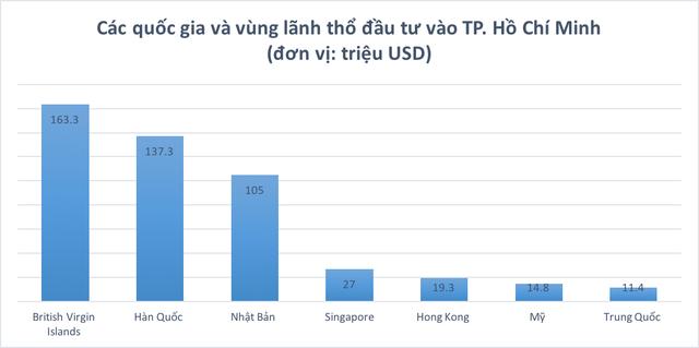 Soi các chỉ số kinh tế đáng chú ý của TP. Hồ Chí Minh trong nửa đầu năm 2019 - Ảnh 6.