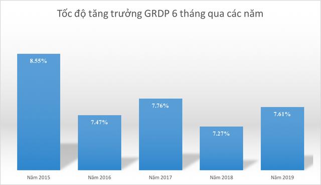 Soi các chỉ số kinh tế đáng chú ý của TP. Hồ Chí Minh trong nửa đầu năm 2019 - Ảnh 1.