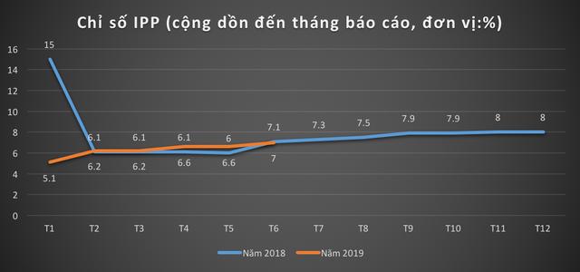 Soi các chỉ số kinh tế đáng chú ý của TP. Hồ Chí Minh trong nửa đầu năm 2019 - Ảnh 4.