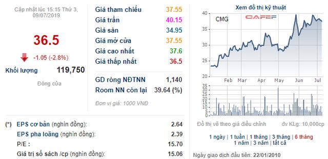 CMC Group sẽ phát hành riêng lẻ 25 triệu cổ phiếu cho Samsung SDS với giá tối thiểu 30.000 đồng/cp - Ảnh 1.