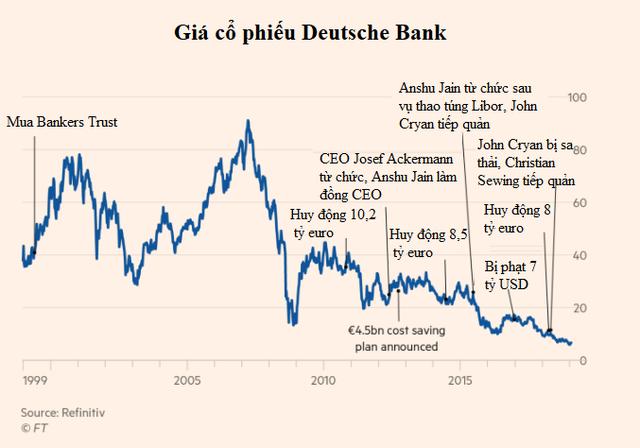 Từ chỗ có lúc đã là ngân hàng số 1 thế giới đến cổ phiếu lao dốc không phanh và phải sa thải 18.000 nhân viên, Deutsche Bank vì đâu nên nỗi? - Ảnh 1.