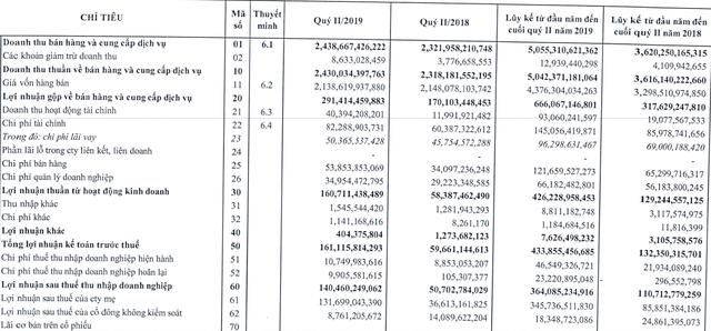 Nhựa An Phát Xanh (AAA) lãi 6 tháng đạt 364 tỷ đồng, gấp 3,3 lần cùng kỳ năm 2018 - Ảnh 1.