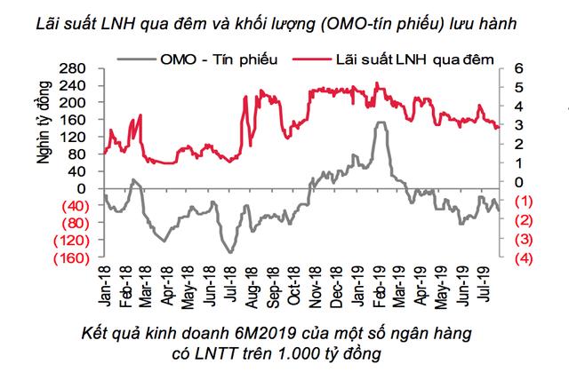 Vì sao lãi suất liên ngân hàng giảm nhưng lãi suất huy động vẫn cao? - Ảnh 1.