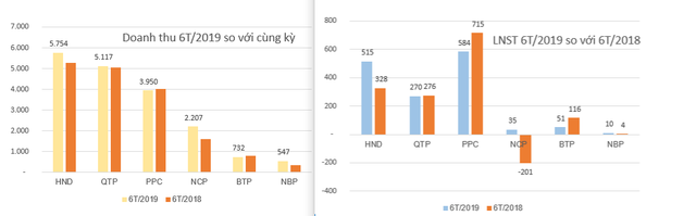 KQKD ngành Nhiệt điện: Quán quân tăng trưởng thuộc về Nhiệt điện Hải Phòng - Ảnh 8.