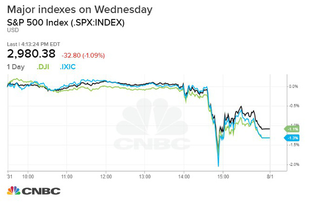 FED hạ lãi suất, Dow Jones mất 330 điểm vì tuyên bố của Chủ tịch Powell - Ảnh 1.