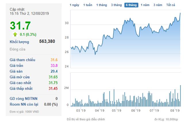 Nam Long Group dự kiến phát hành gần 19 triệu cổ phiếu trả cổ tức - Ảnh 1.